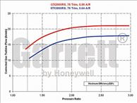Garrett GTX2860R Dual Ball Bearing Turbo