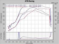 ATS GT28RS Turbo Upgrade Kit