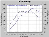 ATS CT 27 Turbo Upgrade Kit