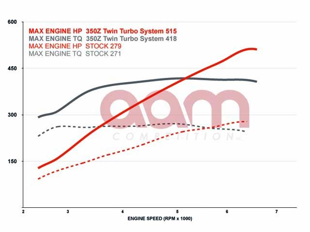 AAM EFR Twin Turbo Kit for 2003-2008 Nissan 350Z VQ35DE VQ35HR | On