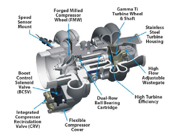 Borgwarner Parts For Electric Car