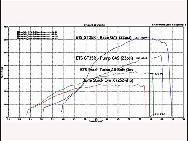 ETS EVO 10 T4 Twin Scroll Turbo Kit for 2008-2015
